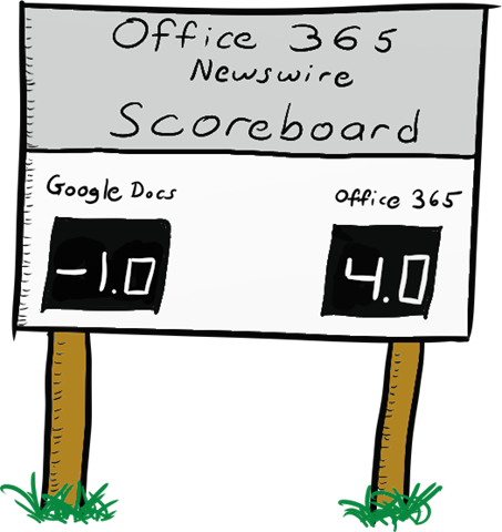 Office365 Newswire Score Board