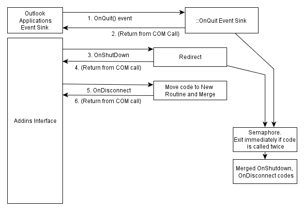 Flowchart for Outlook 2010