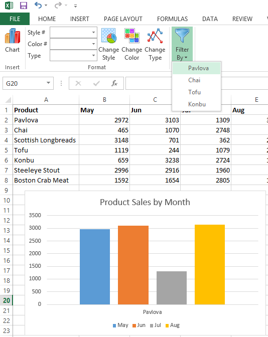 A chart in Excel 2013 that shows information for the selected product only