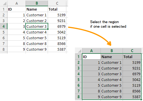 A good Excel add-in selects the current range if the user selected one cell within a valid range.