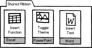 A mockup of the shared ribbon for Excel, PowerPoint and Word