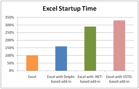 Excel startup time