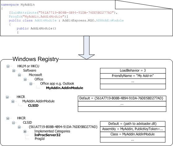 Registry entries used by Office applications to locate and load a COM add-in